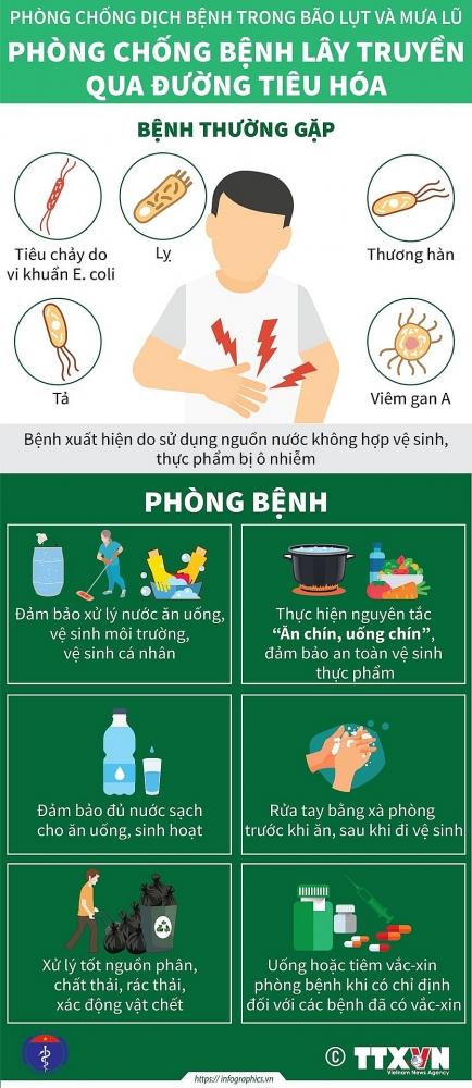 Bộ Y tế hướng dẫn biện pháp phòng tránh bệnh tật mùa mưa lũ