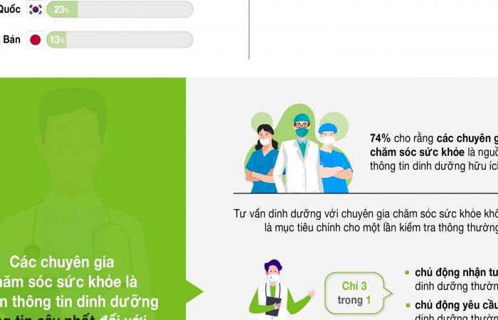 Chuyên gia chăm sóc sức khỏe đạt điểm tín nhiệm cao nhất ở châu Á- Thái Bình Dương