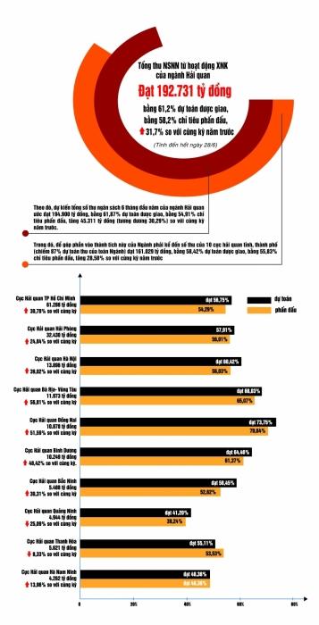 Infographics: 10 đơn vị Hải quan có số thu lớn 6 tháng đầu năm
