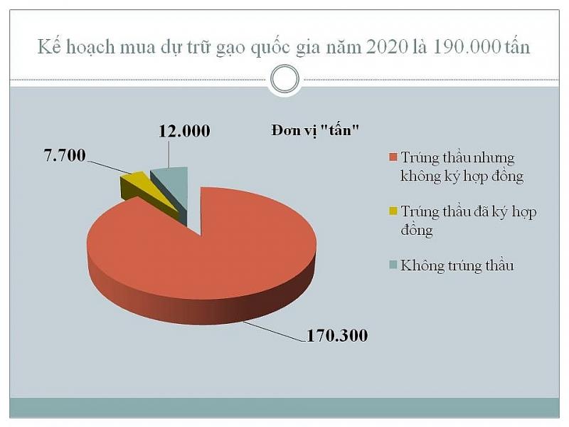 dam bao can doi giua xuat khau gao va an ninh luong thuc