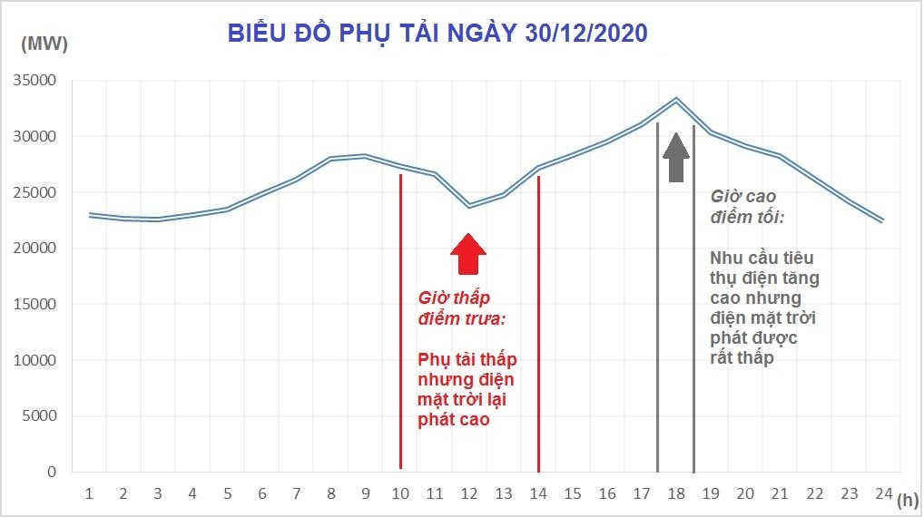 Biểu đồ phụ tải HTĐ toàn quốc ngày 30/12/2020