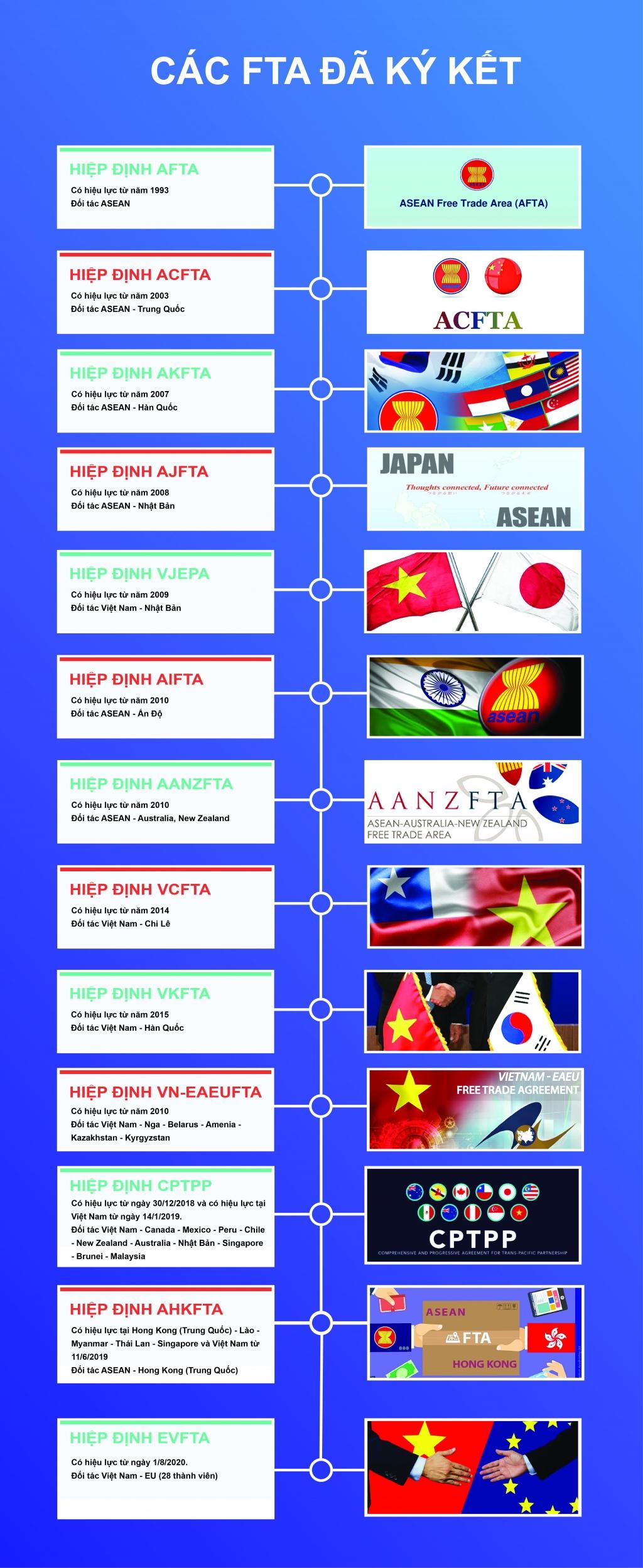 infographics toan canh cac fta ma viet nam da tham gia