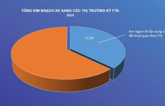 Infographics: Toàn cảnh các FTA mà Việt Nam đã tham gia