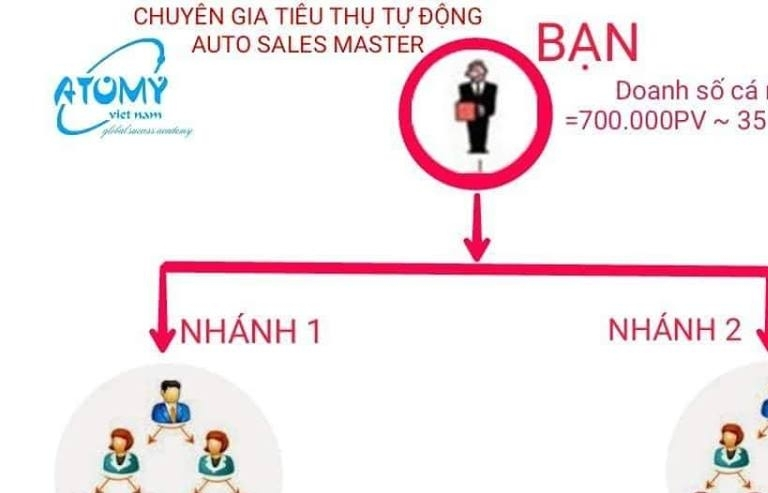 canh bao atomy co dau hieu kinh doanh da cap khong phep