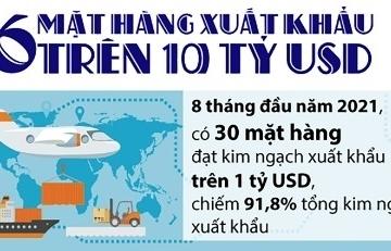 Infographics: 6 mặt hàng xuất khẩu trên 10 tỷ USD