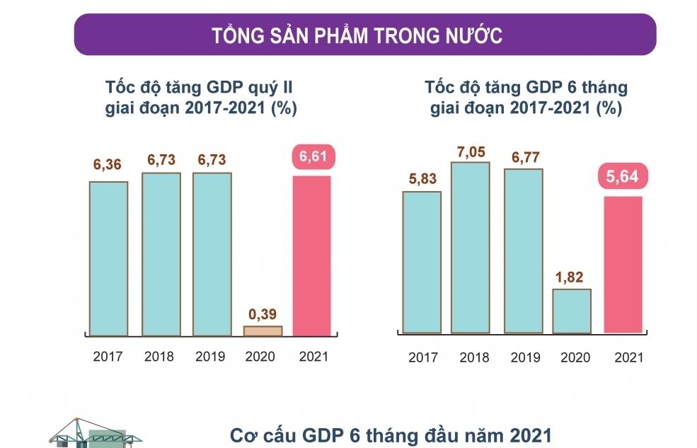 Infographics: Tình hình kinh tế - xã hội 6 tháng đầu năm 2021