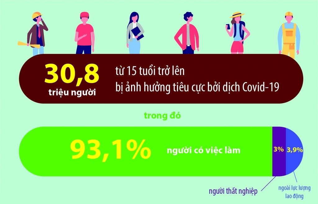Infographics: Covid-19 đã tác động như thế nào đến thị trường lao động Việt Nam 6 tháng đầu năm?