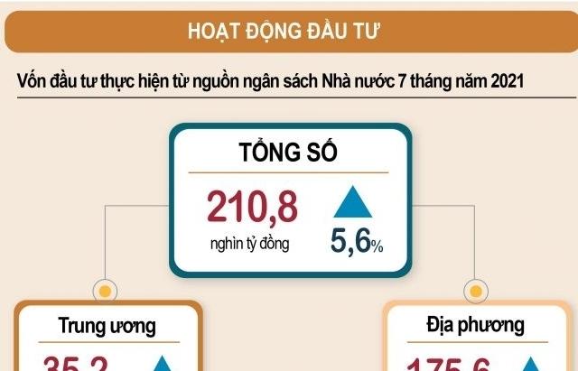 Việt Nam đầu tư ra nước ngoài hơn 570 triệu USD trong 7 tháng qua