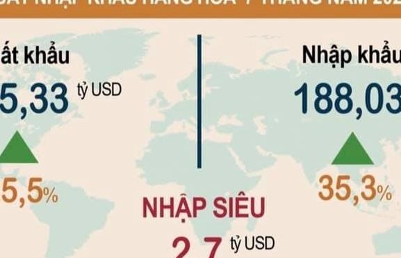 Mặc Covid-19, 7 tháng đầu năm kim ngạch xuất khẩu hàng hóa vẫn tăng 25,5%