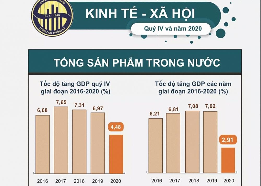 Năm 2020, Việt Nam có mức tăng trưởng thuộc nhóm cao nhất thế giới