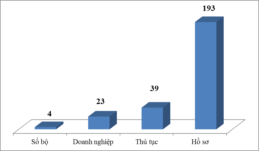 Kết quả nổi bật thực hiện Cơ chế một cửa quốc gia (thời điểm tháng 9/2021 so với năm 2014). Biểu đồ: T.Bình.