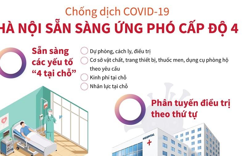 infographics chong dich covid 19 ha noi san sang ung pho cap do 4