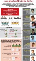 infographics xet xu vu an gian lan diem thi tai son la vao ngay 169