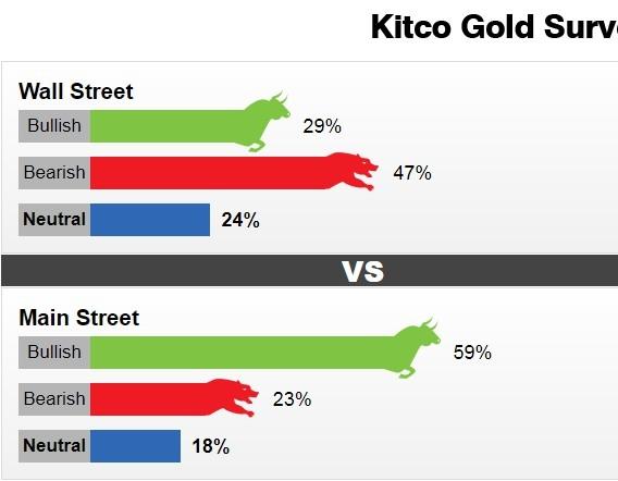 Giá vàng tuần tới: Chuyên gia đoán giảm, giới đầu tư dự tăng