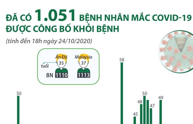 [Infographics] Đã có 1.051 bệnh nhân COVID-19 được công bố khỏi bệnh