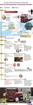 [Infographics] Toàn cảnh vụ 39 thi thể trong xe tải ở Anh