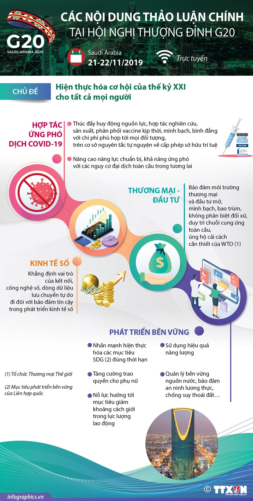 [Infographics] Noi dung thao luan chinh tai Hoi nghi thuong dinh G20 hinh anh 1