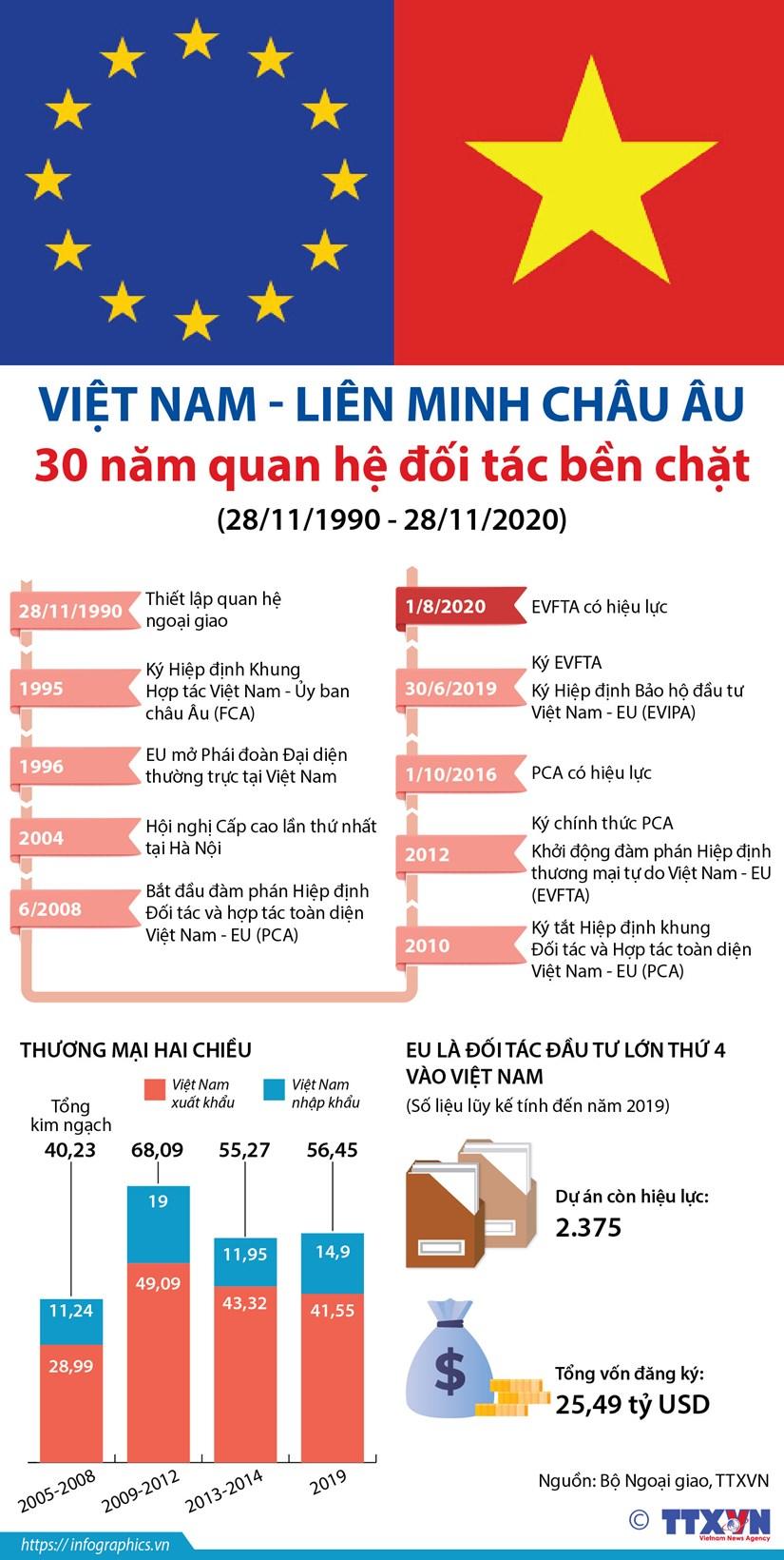 [Infographics] Viet Nam va EU: 30 nam quan he doi tac ben chat hinh anh 1