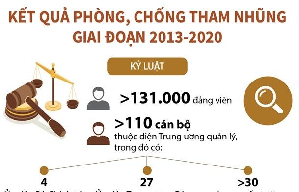 [Infographics] Kết quả phòng, chống tham nhũng giai đoạn 2013-2020