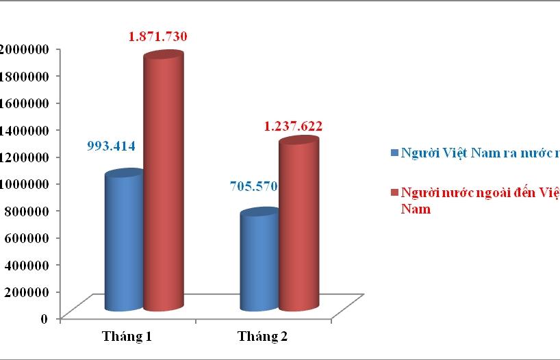 Khách nước ngoài đến Việt Nam giảm hơn 640.000 lượt do Covid-19