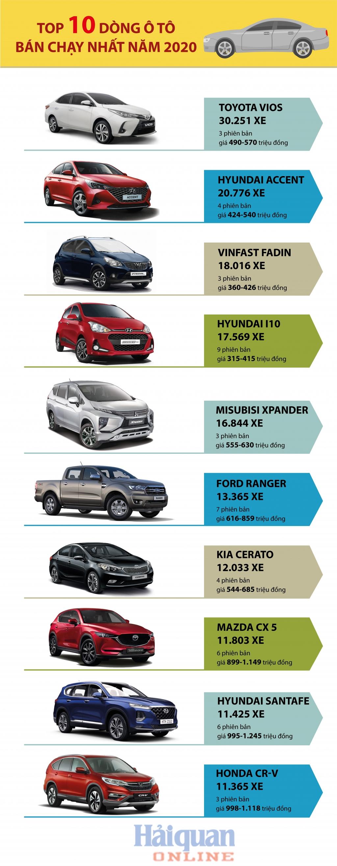 Infographics: Top 10 dòng xe bán chạy nhất năm 2020