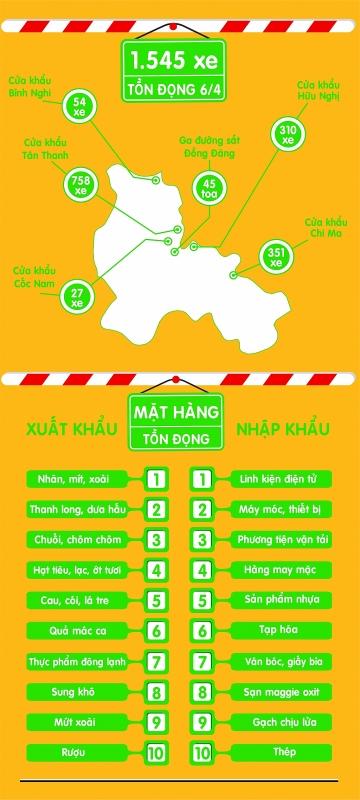 infographics toan canh hang xuat nhap khau ton dong tai lang son