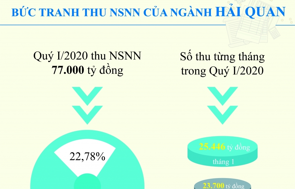 Infographics: Bức tranh thu ngân sách nhà nước quý I của ngành Hải quan