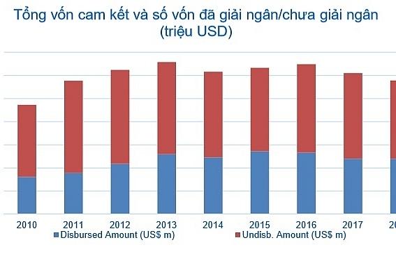 Giải ngân chậm sẽ mang lại nhiều hệ lụy lớn với nền kinh tế