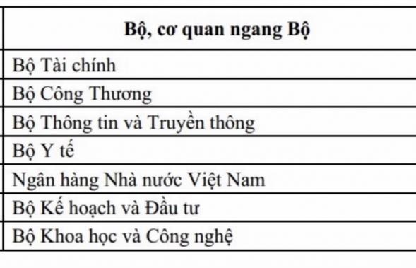 bo tai chinh tiep tuc dan dau bang xep hang chi so tong the muc do ung dung cong nghe thong tin
