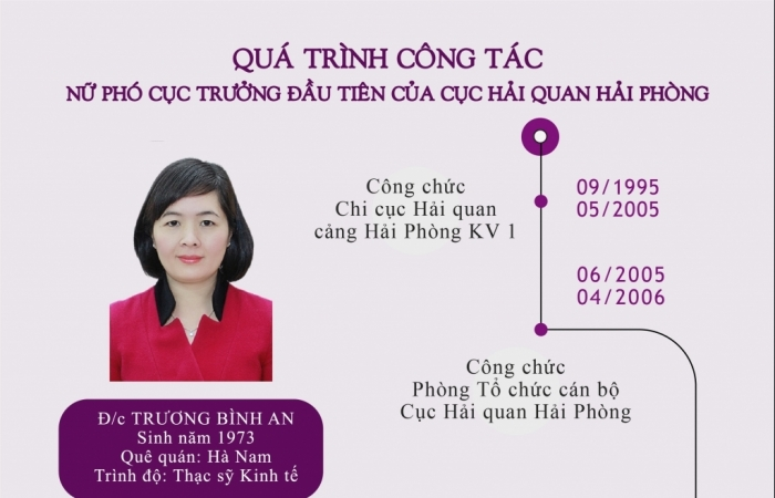 Infographics: Quá trình công tác của nữ Phó Cục trưởng đầu tiên của Hải quan Hải Phòng