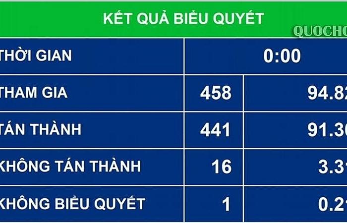 quoc hoi cho phep xoa tien cham nop phat cham nop khong con kha nang nop ngan sach