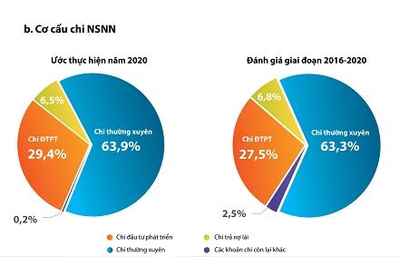 Bộ Tài chính công khai báo cáo ngân sách năm 2021 dành cho công dân