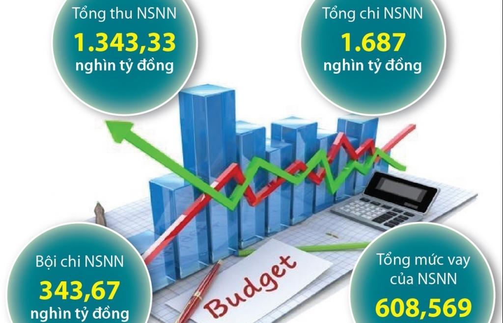Giao dự toán chi ngân sách 2021 phù hợp với tinh giản biên chế, tinh gọn bộ máy