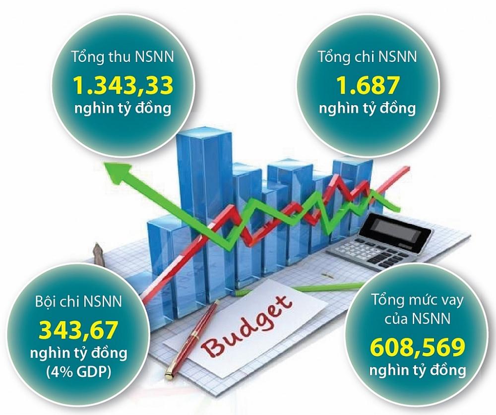 Dự toán ngân sách nhà nước 2021 đã được Quốc hội phê duyệt.