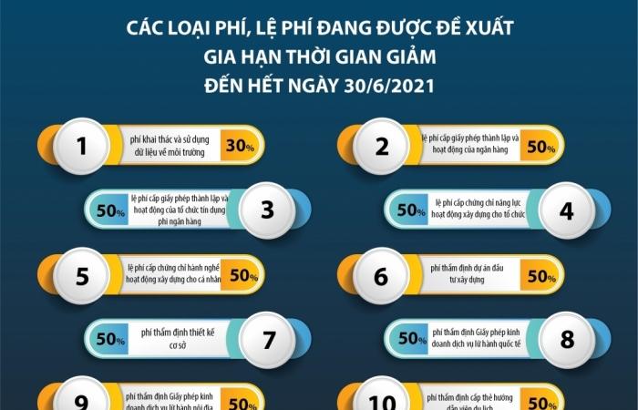 Infographics: Những loại phí, lệ phí được đề nghị gia hạn thời gian giảm đến 30/6/2021
