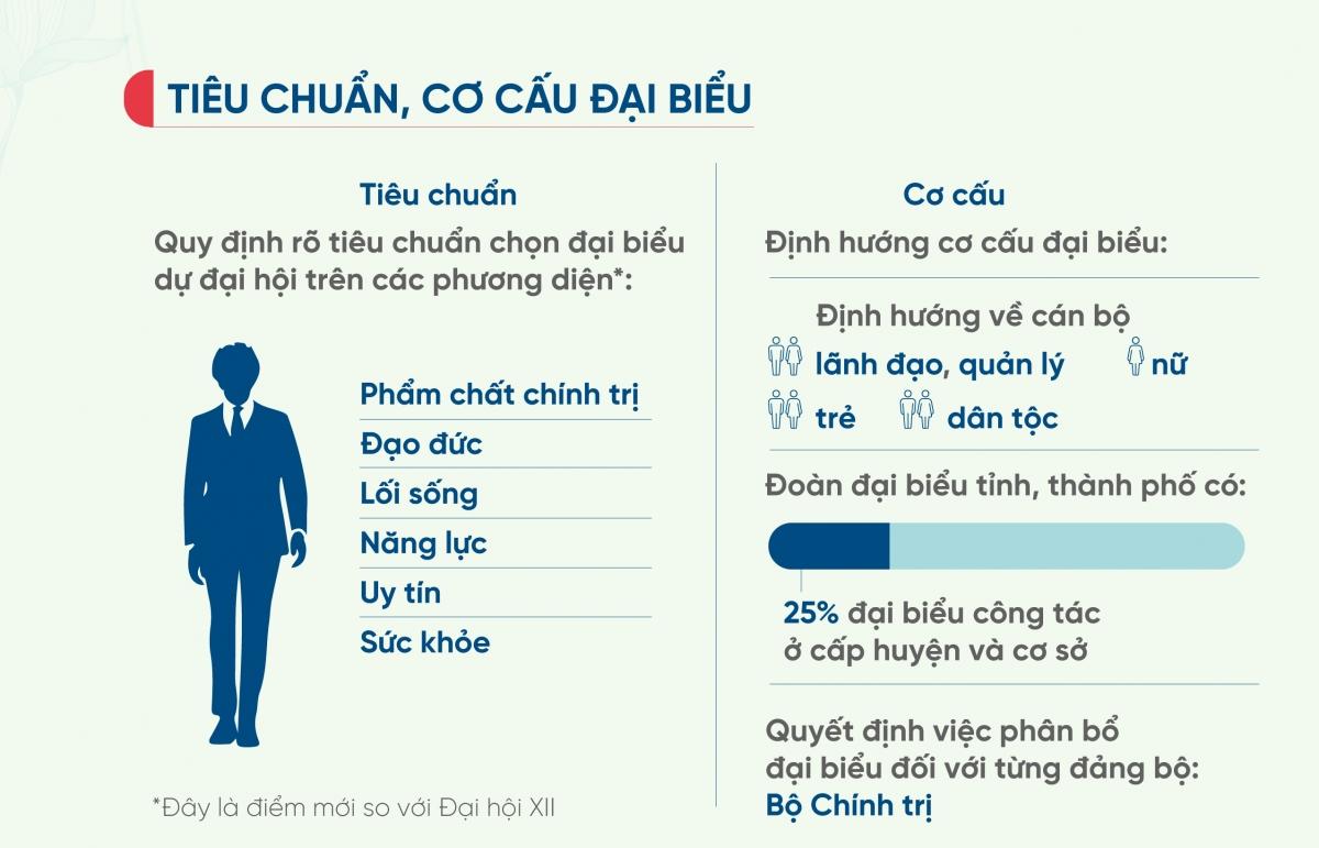 Infographics: Tiêu chuẩn lựa chọn đại biểu dự Đại hội XIII của Đảng