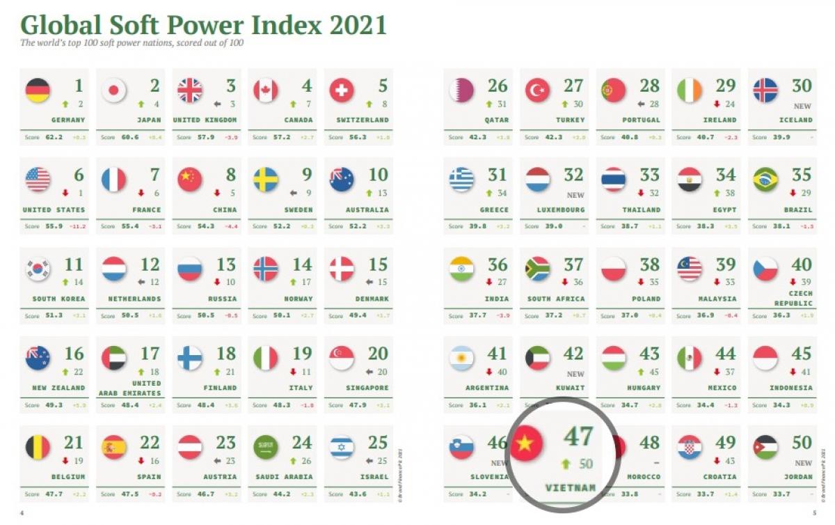 """Việt Nam tăng 3 bậc lên vị trí 47 trong bảng xếp hạng """"quyền lực mềm"""" toàn cầu 2021."""