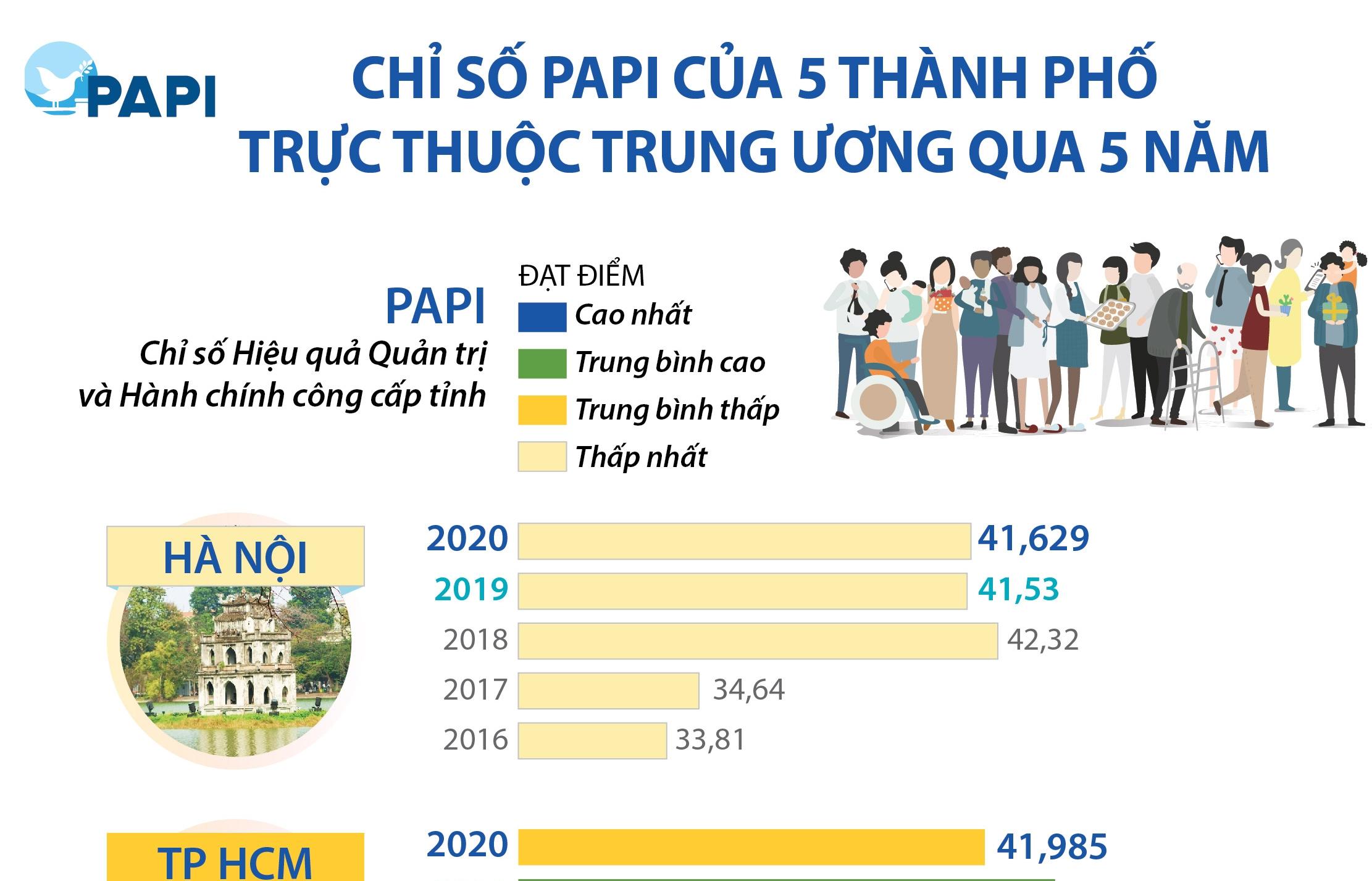 Infographics: Chỉ số PAPI của 5 thành phố trực thuộc Trung ương qua 5 năm