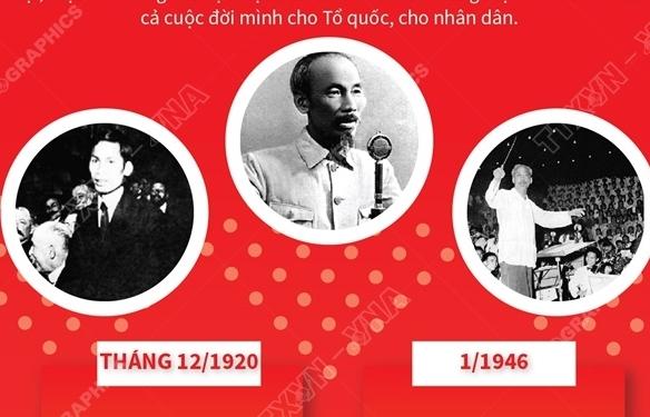 Infographics: Chủ tịch Hồ Chí Minh: Cả cuộc đời vì nước, vì dân