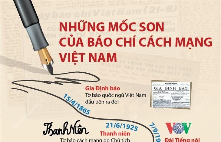 Infographics: Những mốc son của báo chí cách mạng Việt Nam