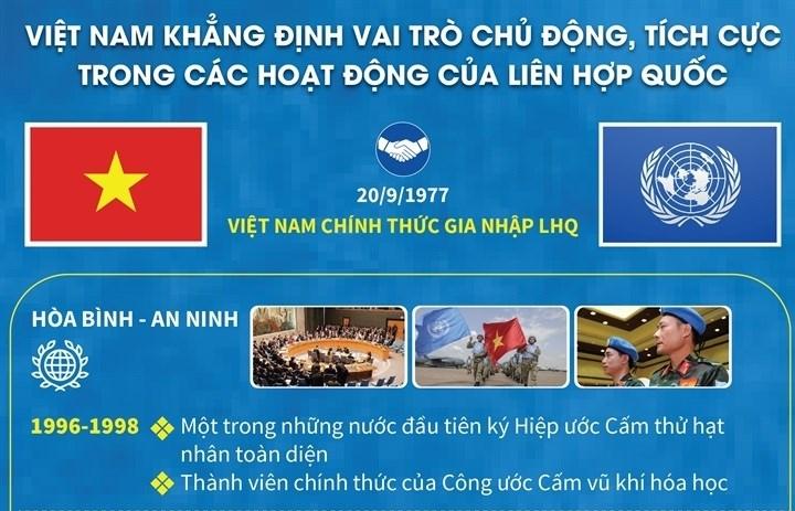 Infographics: Việt Nam khẳng định vai trò tích cực trong các hoạt động của LHQ