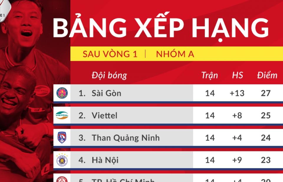 Bảng xếp hạng V-League 2020 sau vòng 1 giai đoạn 2: Nóng bỏng cuộc đua vô địch