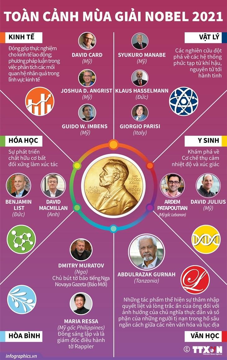 [Infographics] Nhin lai toan canh mua giai Nobel nam 2021 hinh anh 1